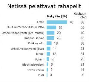 mita pelejä suomalaiset pelaavat netissä