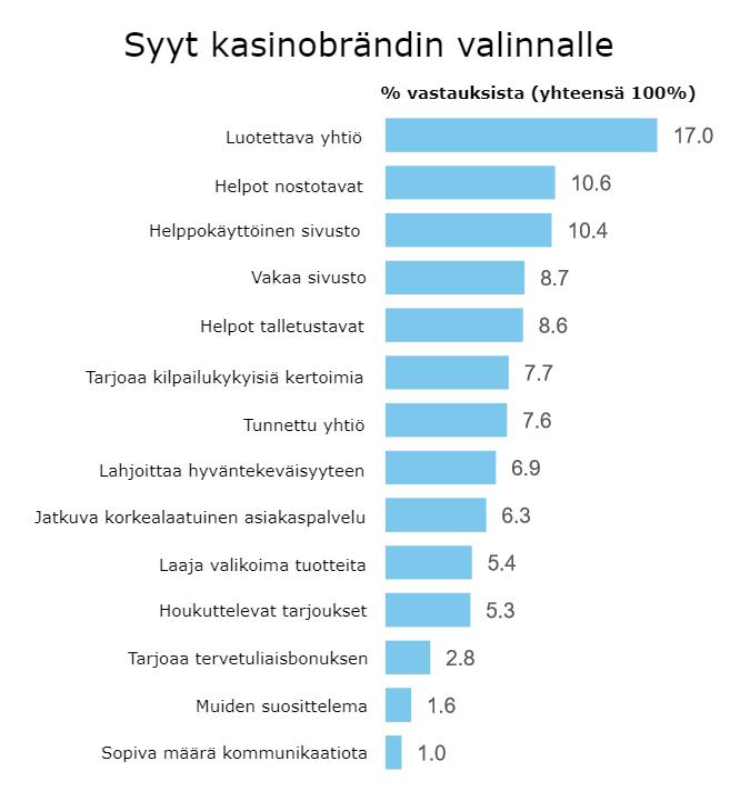 millä perusteella suomalainen valitsee kasinon